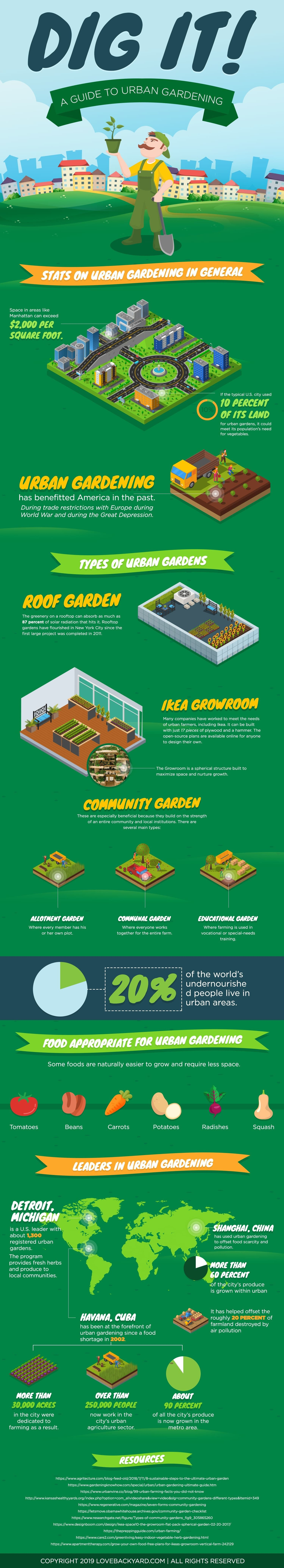 Dig it A Guide to Urban Gardening